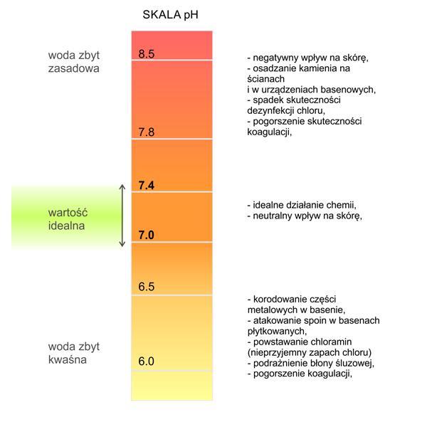 skala ph wody